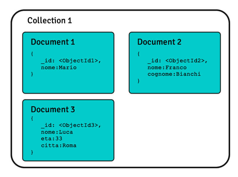 tipo-nosql-document-databases-store
