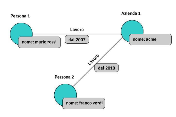 tipo-nosql-graph-store